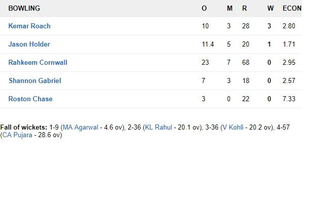 WIvsIND: ভারত ২৫৭ রানে জয়ের সঙ্গে ২-০ জিতল সিরিজ, দেখুন স্কোরকার্ড 10
