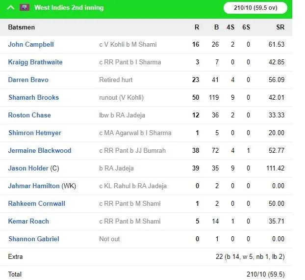 WIvsIND: ভারত ২৫৭ রানে জয়ের সঙ্গে ২-০ জিতল সিরিজ, দেখুন স্কোরকার্ড 11