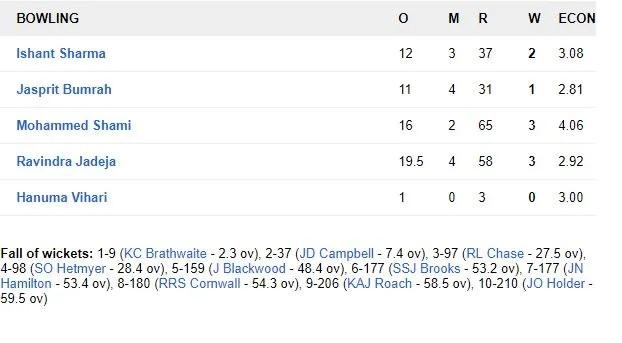 WIvsIND: ভারত ২৫৭ রানে জয়ের সঙ্গে ২-০ জিতল সিরিজ, দেখুন স্কোরকার্ড 12