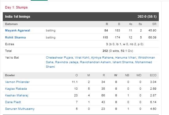 INDvsSA: প্রথম দিন থেকে রোহিত শর্মার নামে, ৫৯.১ ওভারে ভারত করল ২০২ রান, ব্যাকফুটে আফ্রিকা 5
