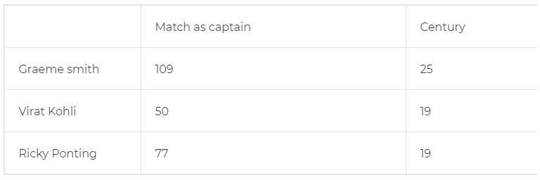 ২৫৪ রানের বিরাট ইনিংসে কোহলি গড়লেন ৭টি বড়ো রেকর্ডস, এই তারকাদের ফেললেন পেছনে 3