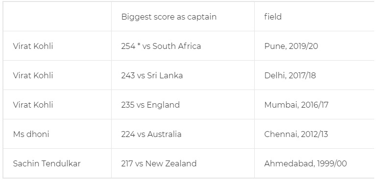 ২৫৪ রানের বিরাট ইনিংসে কোহলি গড়লেন ৭টি বড়ো রেকর্ডস, এই তারকাদের ফেললেন পেছনে 4