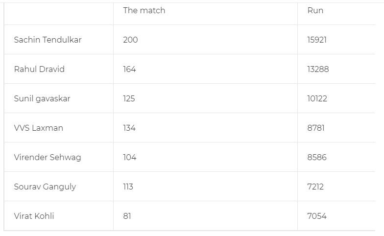 ২৫৪ রানের বিরাট ইনিংসে কোহলি গড়লেন ৭টি বড়ো রেকর্ডস, এই তারকাদের ফেললেন পেছনে 6