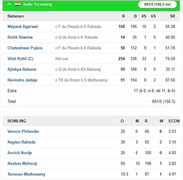 INDvsSA: ৩২৬ রানের লীডের সঙ্গে দ্বিতীয় টেস্টে ভারত জয়ের দিকে অগ্রসর হল, সস্তায় গুটিয়ে গেল দক্ষিণ আফ্রিকা 4