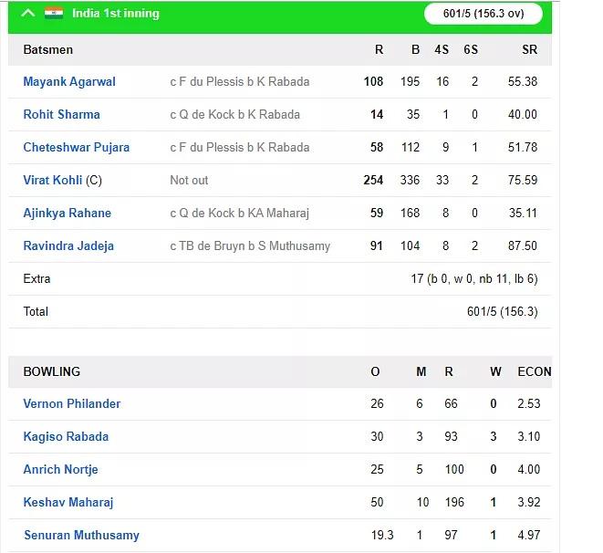 INDvsSA: দ্বিতীয় টেস্টে জয়ের দোড়গোড়ায় ভারতীয় দল, লাঞ্চ পর্যন্ত দক্ষিণ আফ্রিকার ৭৪/৪ রান 4