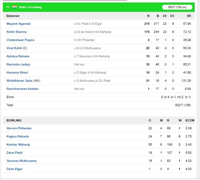 INDvsSA: দ্বিতীয় দিন ব্যাকফুটে দক্ষিণ আফ্রিকা, ভারত নিল ৪৬৩ রানের লীড, ভারতীয় বোলারদের কর্তৃত্ব 4