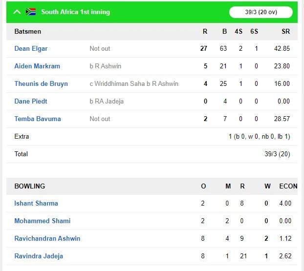 INDvsSA: দ্বিতীয় দিন ব্যাকফুটে দক্ষিণ আফ্রিকা, ভারত নিল ৪৬৩ রানের লীড, ভারতীয় বোলারদের কর্তৃত্ব 5