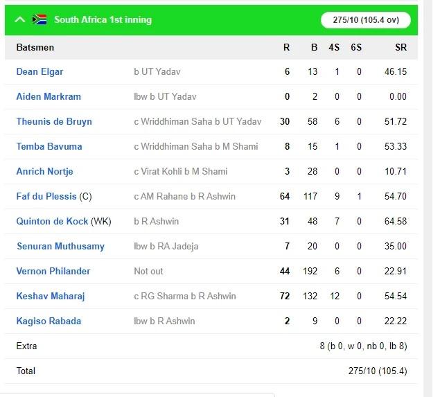 INDvsSA: ভারত দক্ষিণ আফ্রিকাকে দ্বিতীয় টেস্টে ইনিংস আর ১৩৭ রানে হারাল, সিরিজে এগিয়ে ২-০ ফলে 5