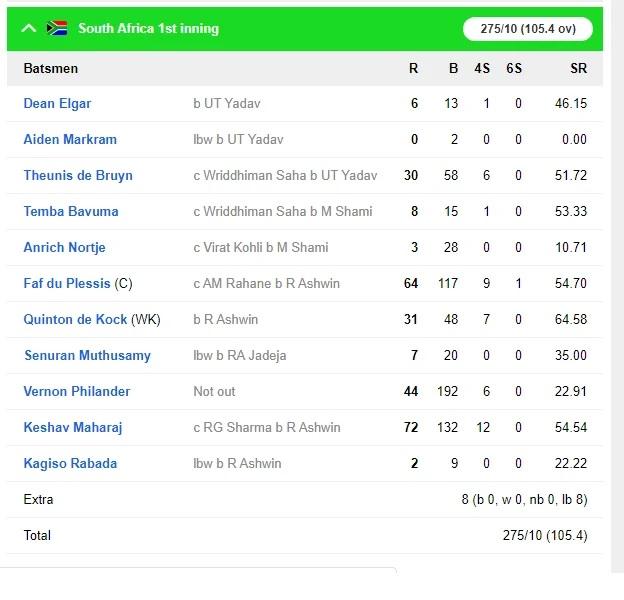 INDvsSA: ৩২৬ রানের লীডের সঙ্গে দ্বিতীয় টেস্টে ভারত জয়ের দিকে অগ্রসর হল, সস্তায় গুটিয়ে গেল দক্ষিণ আফ্রিকা 5