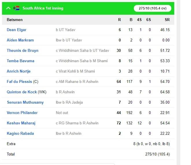 INDvsSA: দ্বিতীয় টেস্টে জয়ের দোড়গোড়ায় ভারতীয় দল, লাঞ্চ পর্যন্ত দক্ষিণ আফ্রিকার ৭৪/৪ রান 5
