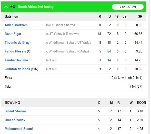 INDvsSA: দ্বিতীয় টেস্টে জয়ের দোড়গোড়ায় ভারতীয় দল, লাঞ্চ পর্যন্ত দক্ষিণ আফ্রিকার ৭৪/৪ রান 6