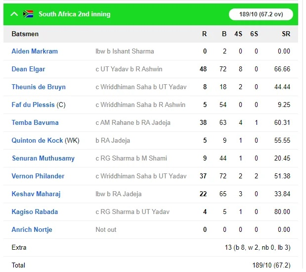 INDvsSA: ভারত দক্ষিণ আফ্রিকাকে দ্বিতীয় টেস্টে ইনিংস আর ১৩৭ রানে হারাল, সিরিজে এগিয়ে ২-০ ফলে 6