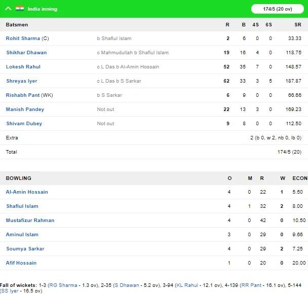INDvsBAN: দীপক চাহারের হ্যাটট্রিকে বাংলাদেশকে ৩০ রানে হারিয়ে সিরিজ জিতল ভারত 5