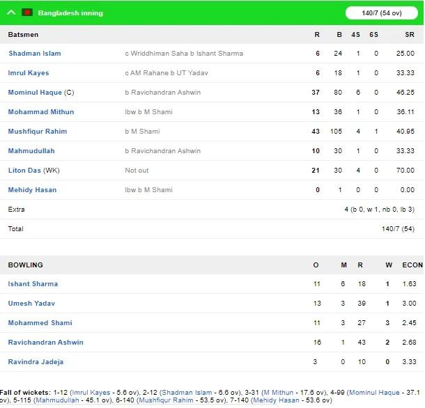 INDvsBAN: শেষ ২ দুটো বলে মহম্মদ শামী ২ ব্যাটসম্যানকে পাঠালেন প্যাভিলিয়নে, ১৪০ রানে ৭ বাংলাদেশ 4