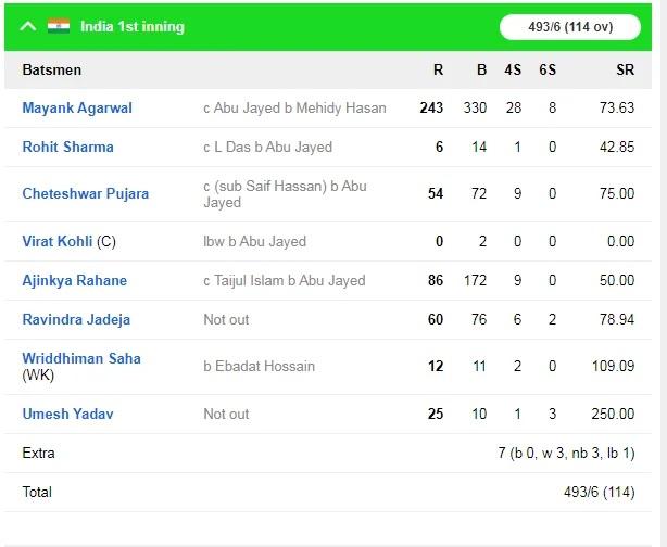INDvsBAN: ময়ঙ্ক আগরওয়ালের ডবল সেঞ্চুরিতে ভারতের কব্জায় প্রথম টেস্ট, দেখুন স্কোরবোর্ড 5