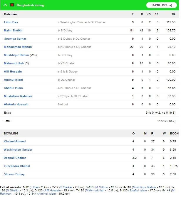 INDvsBAN: দীপক চাহারের হ্যাটট্রিকে বাংলাদেশকে ৩০ রানে হারিয়ে সিরিজ জিতল ভারত 6