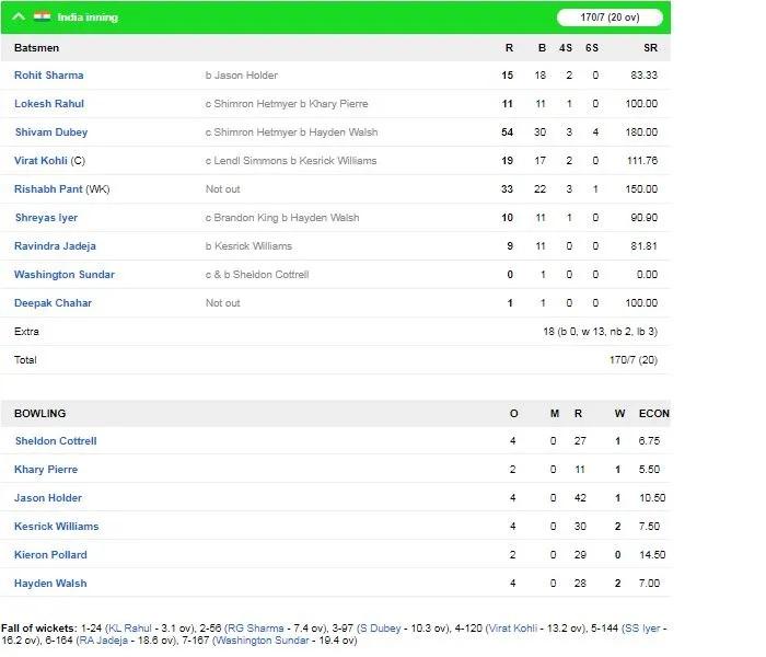 INDvsWI: বিরাট কোহলির এই ভুলের কারণে ওয়েস্টইন্ডিজ ভারতীয় দলকে ৮ উইকেটে হারাল 2