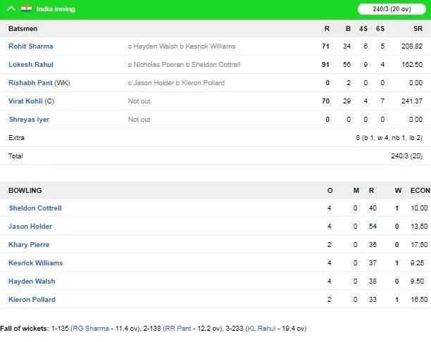 INDvsWI: ভারতীয় দল ওয়েস্টইন্ডিজকে ৬৭ রানে হারিয়ে সিরিজ ২-১ জিতল 3