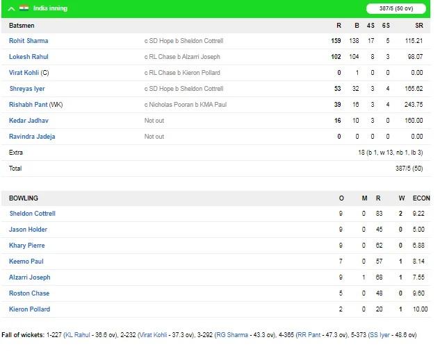 INDvsWI: ভারত ওয়েস্টইন্ডিজকে দ্বিতীয় ওয়ানডেতে ১০৭ রানে হারাল, জয়ে উজ্জ্বল ৩ খেলোয়াড় 3