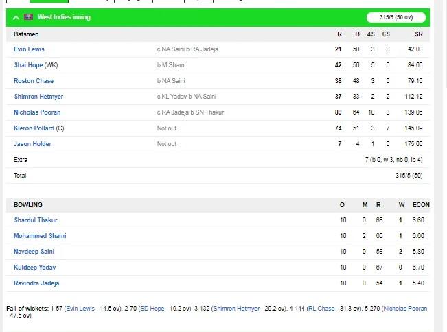 INDvsWI: ভারত ওয়েস্টইন্ডিজকে তৃতীয় ওয়ানডেতে ৪ উইকেটে হারাল, ২-১ ফলাফলে সিরিজ জিতল 3