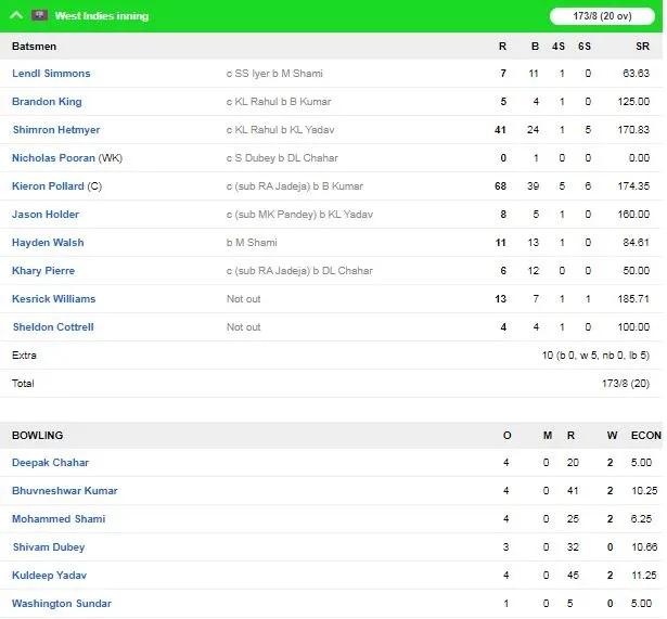 INDvsWI: ভারতীয় দল ওয়েস্টইন্ডিজকে ৬৭ রানে হারিয়ে সিরিজ ২-১ জিতল 5