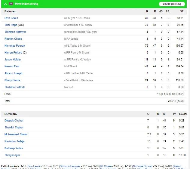 INDvsWI: ভারত ওয়েস্টইন্ডিজকে দ্বিতীয় ওয়ানডেতে ১০৭ রানে হারাল, জয়ে উজ্জ্বল ৩ খেলোয়াড় 4