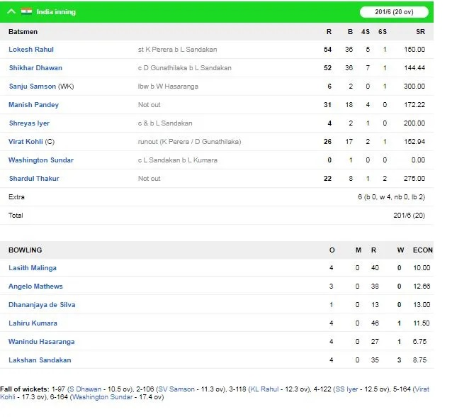 INDvsSL: ভারত শ্রীলঙ্কাকে পুণে ম্যাচে ৭৮ রানে হারিয়ে সিরিজ ২-০ ফলাফলে জিতে নিল 2