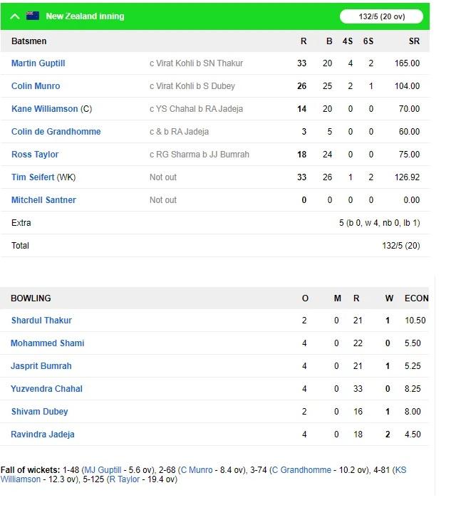INDvsNZ: দ্বিতীয় টি-২০তে ভারত নিউজিল্যান্ডকে হারাল ৭ উইকেটে, এখানে দেখুন স্কোরবোর্ড 3