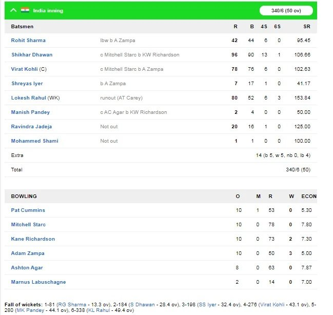 INDvsAUS: দ্বিতীয় ওয়ানডেতে ভারত অস্ট্রেলিয়াকে ৩৬ রানে হারাল, জয়ে উজ্জ্বল এই ৫ খেলোয়াড় 3