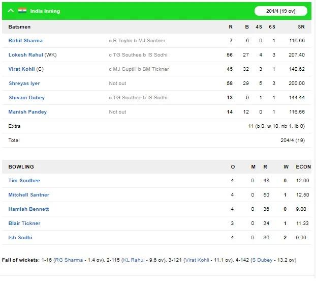 NZ vs IND: ভারত নিউজিল্যাণ্ডকে প্রথম টি-২০তে ৬ উইকেটে হারাল, জয়ে উজ্জ্বল এই ২ খেলোয়াড় 5