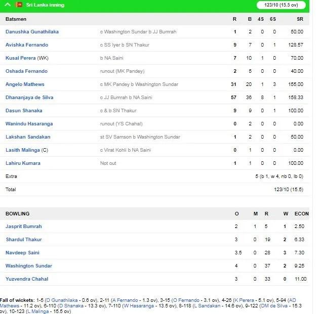 INDvsSL: ভারত শ্রীলঙ্কাকে পুণে ম্যাচে ৭৮ রানে হারিয়ে সিরিজ ২-০ ফলাফলে জিতে নিল 4