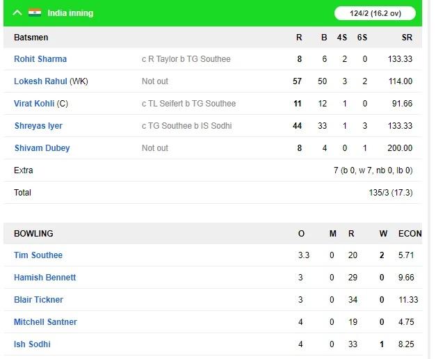 INDvsNZ: দ্বিতীয় টি-২০তে ভারত নিউজিল্যান্ডকে হারাল ৭ উইকেটে, এখানে দেখুন স্কোরবোর্ড 5