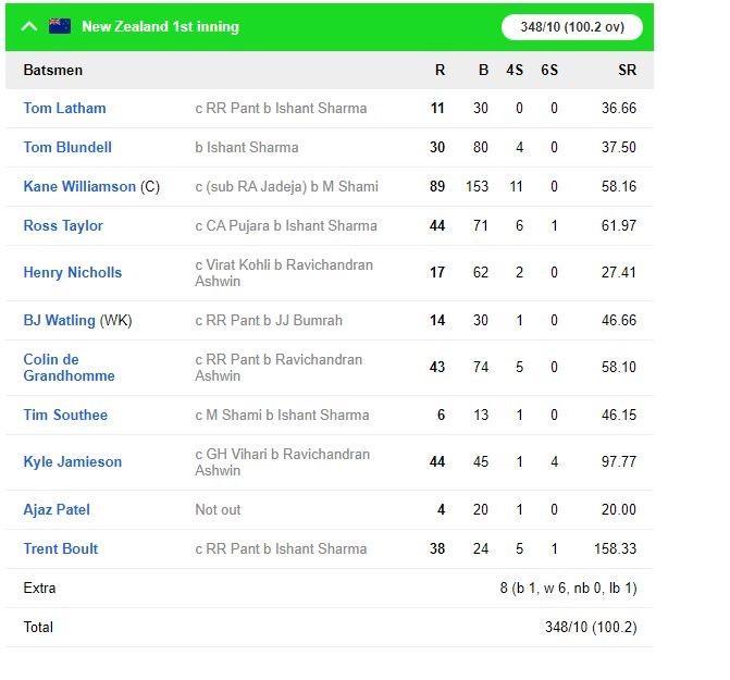 INDvsNZ: তৃতীয় দিনের শেষে ভারত করল ৪ উইকেটে ১৪৪ রান, কিউয়ি দলের কাছে রয়েছে ৩৯ রানের লীড 4
