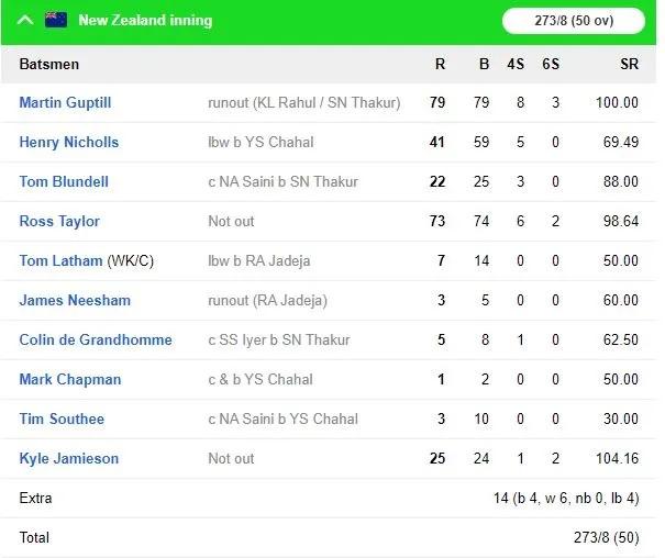 টস হেরে প্রথমে ব্যাটিং করে নিউজিল্যান্ড ভারতকে দিল ২৭৪ রানের লক্ষ্য 4