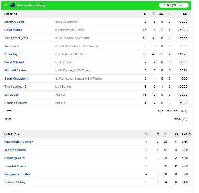 NZ vs IND: আরো একটি রোমাঞ্চকর ম্যাচে টিম ইন্ডিয়া হারাল নিউজিল্যান্ডকে, দেখে নিন কেমন ছিল ম্যাচ 4