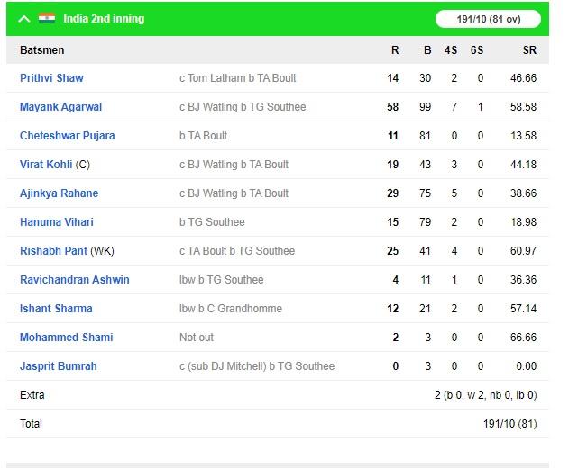 NZ vs IND: ওয়েলিংটনে টিম ইন্ডিয়াকে হতে হলো লজ্জাজনক হারের মুখোমুখি, নিউজিল্যান্ড জিতল ১০ উইকেটে 4