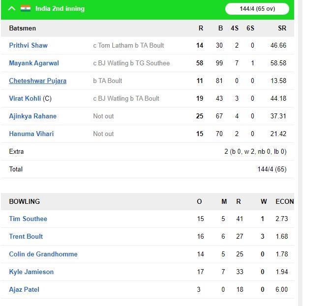 INDvsNZ: তৃতীয় দিনের শেষে ভারত করল ৪ উইকেটে ১৪৪ রান, কিউয়ি দলের কাছে রয়েছে ৩৯ রানের লীড 6
