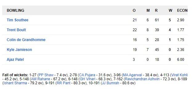 NZ vs IND: ওয়েলিংটনে টিম ইন্ডিয়াকে হতে হলো লজ্জাজনক হারের মুখোমুখি, নিউজিল্যান্ড জিতল ১০ উইকেটে 5