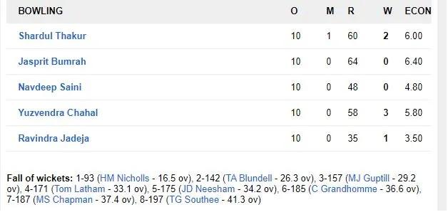 টস হেরে প্রথমে ব্যাটিং করে নিউজিল্যান্ড ভারতকে দিল ২৭৪ রানের লক্ষ্য 5