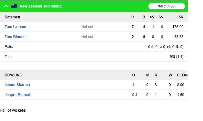 NZ vs IND: ওয়েলিংটনে টিম ইন্ডিয়াকে হতে হলো লজ্জাজনক হারের মুখোমুখি, নিউজিল্যান্ড জিতল ১০ উইকেটে 6