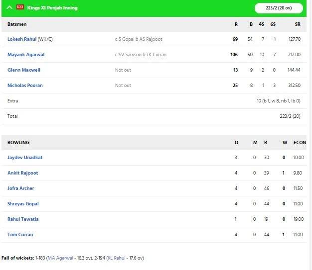 KXIPvsRR: ২২৩ রান করেও ৪ উইকেটে হারল পাঞ্জাব, কেএল রাহুলের এই ভুল হল কারণ 4