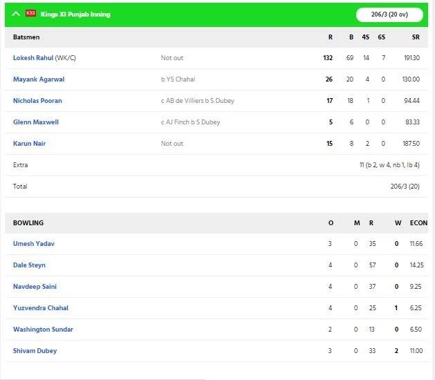 RCBvsKXIP: বিরাট কোহলির এই ভুলের কারণে পাঞ্জাব আরসিবিকে ৯৭ রানে হারাল 3