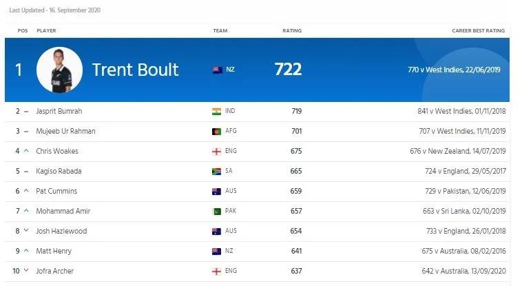 ICC ODI RANKING: টপ-১০-এ ফিরে এলেন জনি ব্যারেস্টো, জেনে নিন ভারতীয় খেলোয়াড়দের র্যাঙ্কিং 4