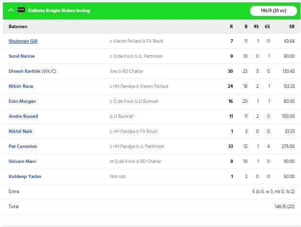 KKRvsMI: দীনেশ কার্তিকের এই ছোট্ট ভুলের কারণে মুম্বাই ইন্ডিয়ান্স কেকেআরকে ৪৯ রানে হারাল 5