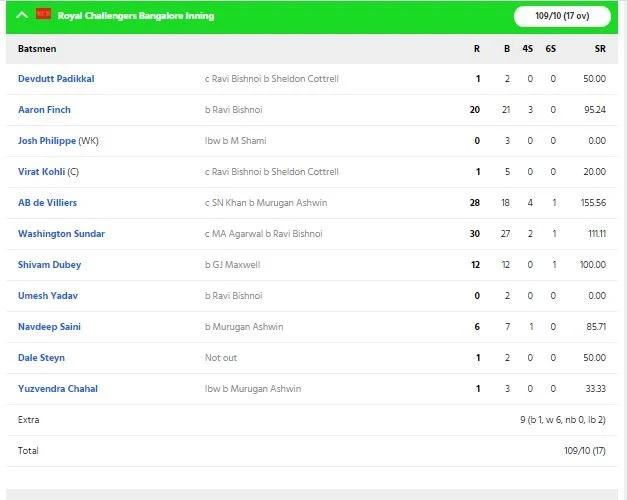 RCBvsKXIP: বিরাট কোহলির এই ভুলের কারণে পাঞ্জাব আরসিবিকে ৯৭ রানে হারাল 4