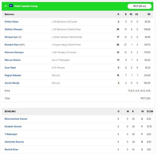 DCvsSRH: শ্রেয়স আইয়ারের এই ভুলের কারণে সানরাইজার্স দিল্লিকে ১৫ রানে হারাল 4