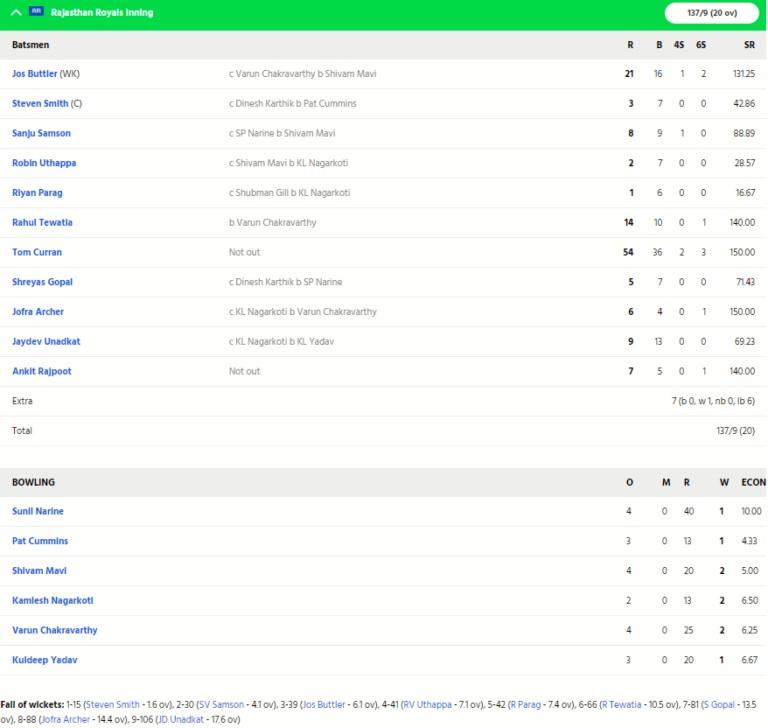 IPL2020,KKRvsRR: ৩৭ রানের বড়ো ব্যবধানে হারল রাজস্থানের দল, স্মিথের এই ভুল হলো হারের কারণ 4