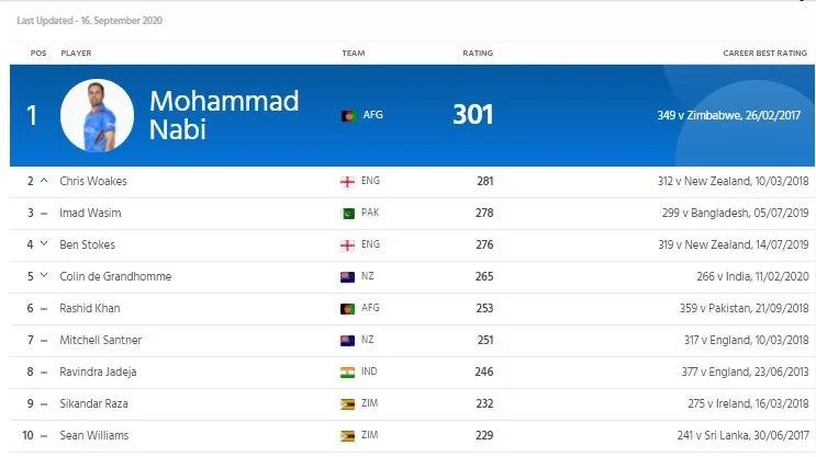 ICC ODI RANKING: টপ-১০-এ ফিরে এলেন জনি ব্যারেস্টো, জেনে নিন ভারতীয় খেলোয়াড়দের র্যাঙ্কিং 5