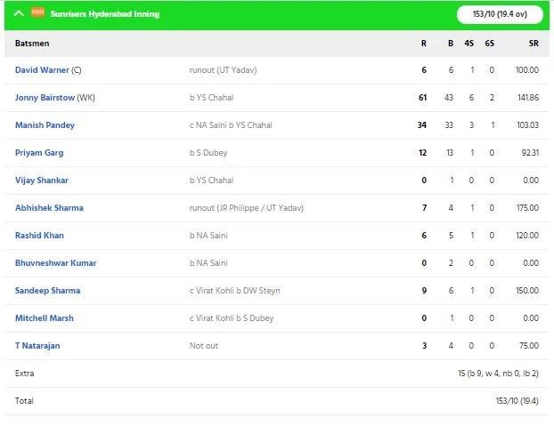 RCBvsSRH: ডেভিড ওয়ার্নারের এই ভুলের কারণে আরসিবি সানরাইজার্সকে ১০ রানে হারাল 5