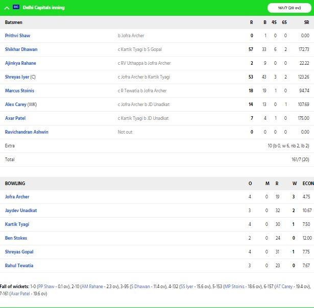 DCvsRR: স্টিভ স্মিথের এই ভুলের কারণে ১৩ রানে হারল রাজস্থান রয়্যালস 2